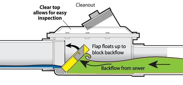 back flow valve installation
